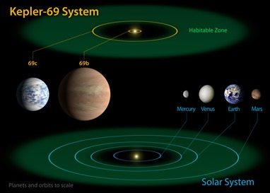 diagrama do sistema Kepler-69