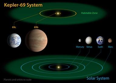 diagrama do sistema Kepler-69