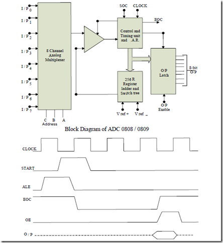Timing Diagram Of 8051 Microcontroller 28 Images 8051