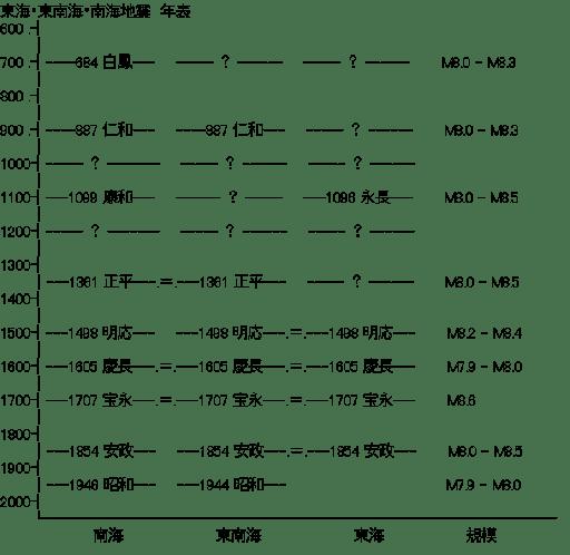 東海・東南海・南海地震 年表