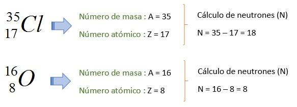 ejemplo de numero de neutrones