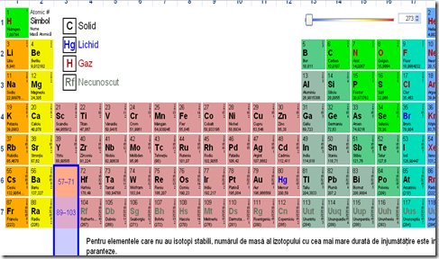 tabelul periodic al elementelor in versiune interactiva