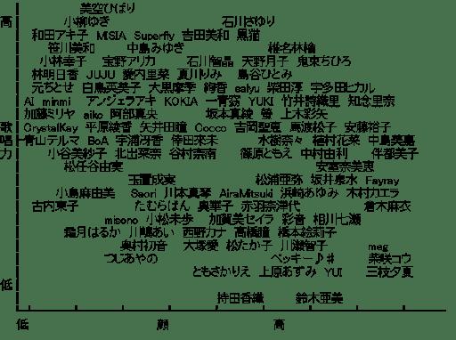 歌唱力マップ
