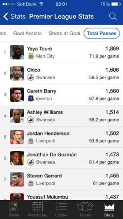 EPL Live 2013 14 premier league shoot assist ranking2