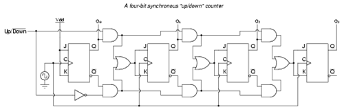 4_bit_Synchronous_up_down_counter