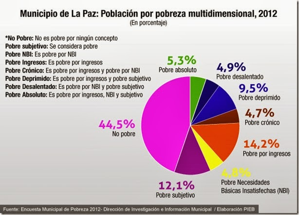 Datos y estadísticas de La Paz, Bolivia