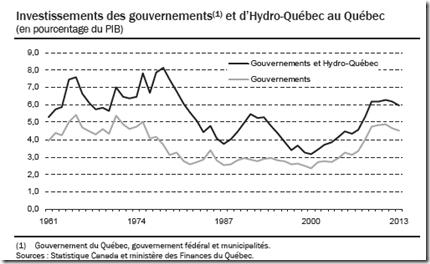 Québec - Investissement publics - 2011-2012
