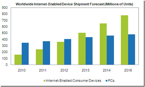 internet enabled mobile devices forecast