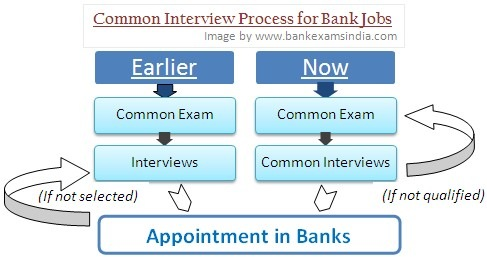 ibps common interview process for bank jobs