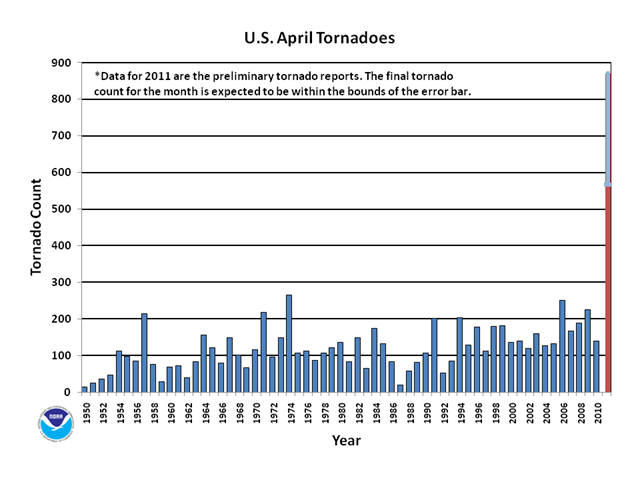 April Tornado Count for the U.S., 1950–May 2011. NOAA