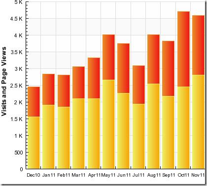 Stats Nov 11 2
