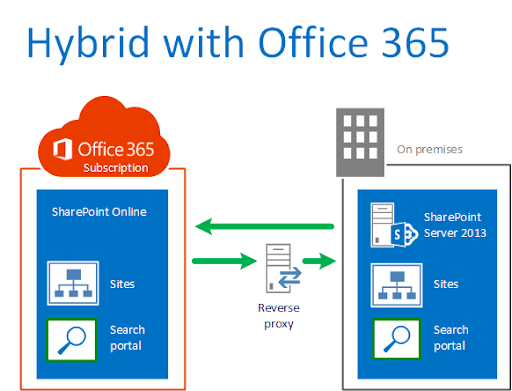 SharePoint 2013- Configure On-Premises Users to leverage Office ...