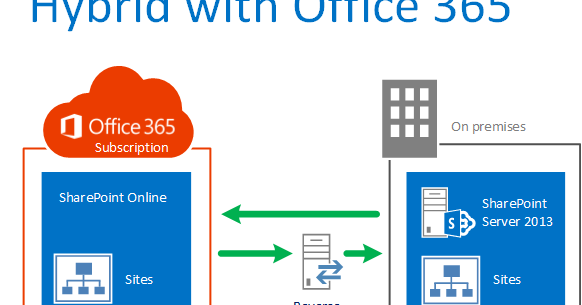 Chris O'Brien: Office 365 SharePoint hybrid – what you DO ...