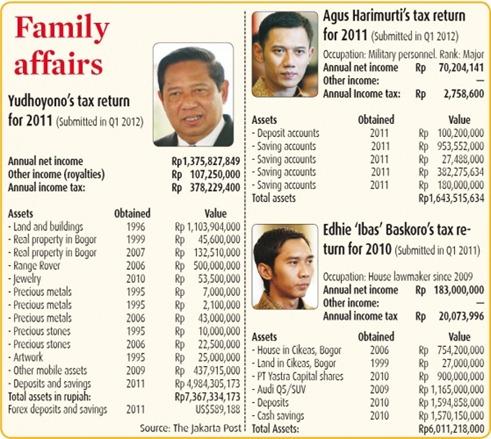 skandal pajak keluarga cikeas