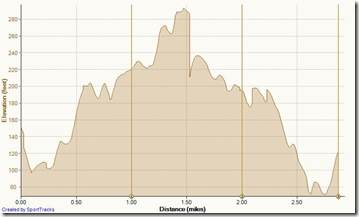Running Buck Gully 12-28-2012, Elevation