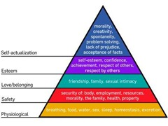 Maslow Heirarchy