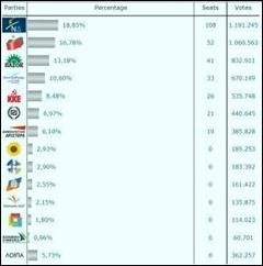 Resultados finais 99,92% nacional.Mai 2012