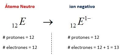 Atomo neutro - ion negativo