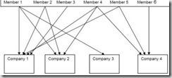 Portfolio Entrepreneurship