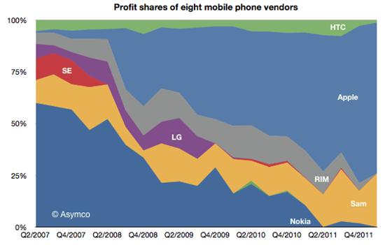 profit_share_mobile_market_2012