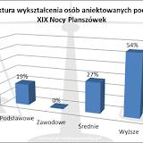 XIX Noc Planszowek - wyniki ankiety. wykształcenie uczestników