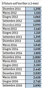 Previsione-tasso-euribor-2012