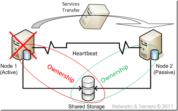 Shared disk clusters