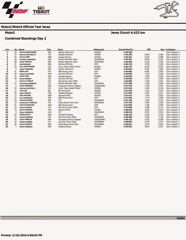 2015_Moto3_Test__Jerez_combined_sessions_6.jpg