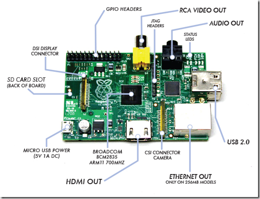 Raspberry Pi Board (Model B)