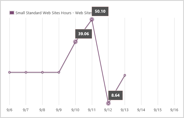 Small standard website usage