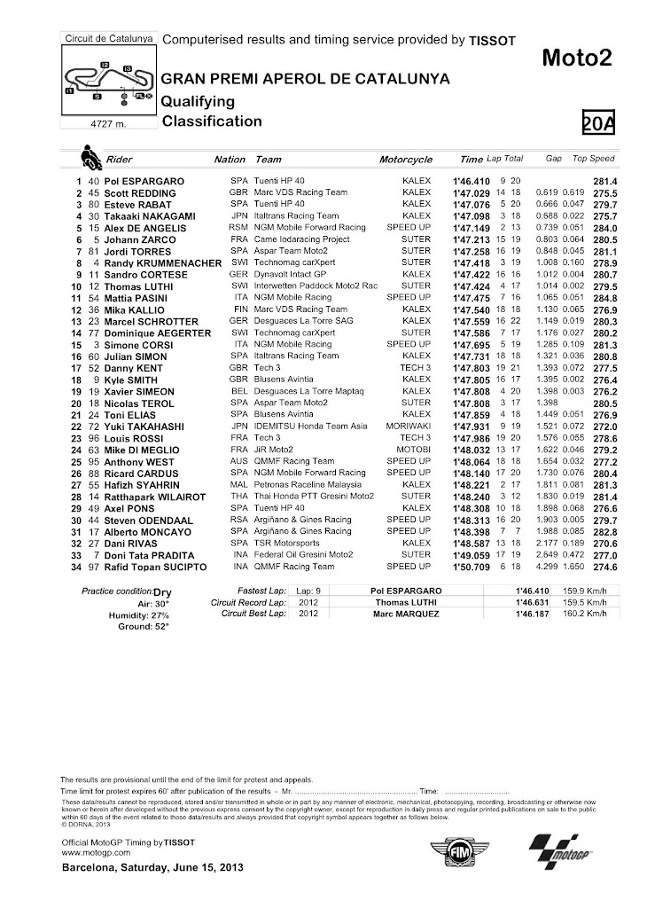 moto2_classification__54_.jpg