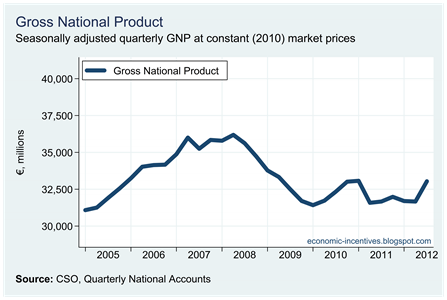 Quarterly GNP