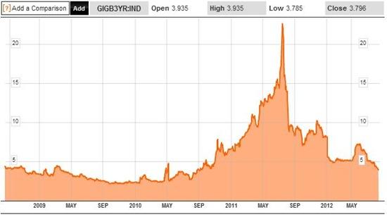 Bond Yields 5Y 14-08-12