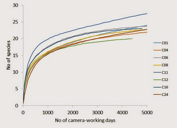 Figure2 : Species rarefaction curves with number of species plottedagainst sampling effort of camera trap days for all eight plots