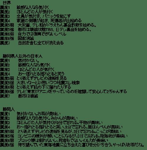 世界と日本人と静岡県人(地震)