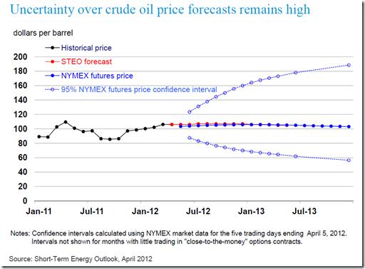 crude oil forecast