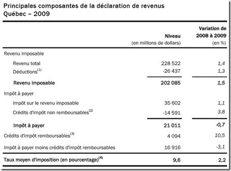 Statistique fiscale des particuliers -2009 - composantes de la déclaration de revenus