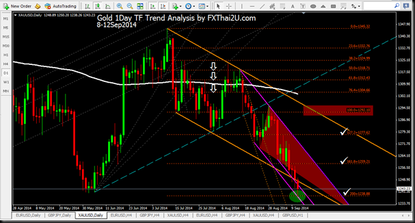 Gold 1Day 11Sep2014 2000 Hitted TP3