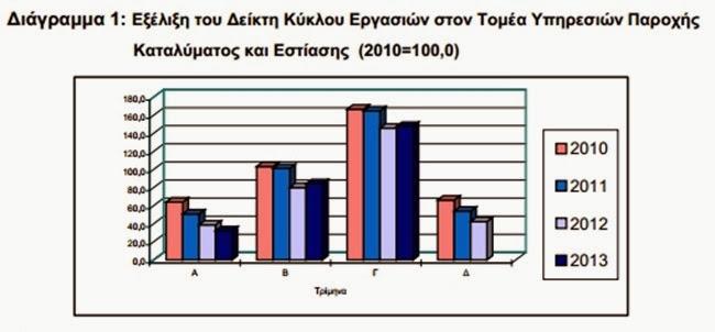 Πάνω από το 2012 αλλά πολύ κάτω από το 2011 ο κύκλος εργασιών στον τουρισμό