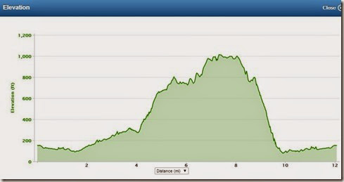 5 8 14 elevation profile