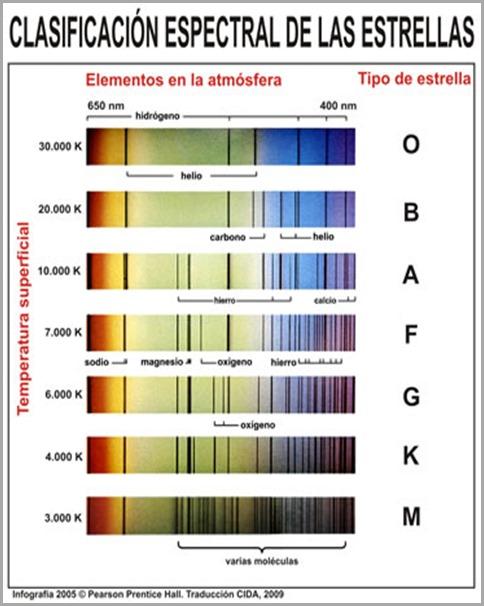 Resultado de imagen de El espectro de las estrellas