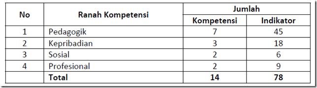 Tabel  Kompetensi Guru Kelas/Guru Mata Pelajaran