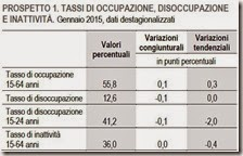 Tassi di occupazione, disoccupazione e inattività. Gennaio 2015
