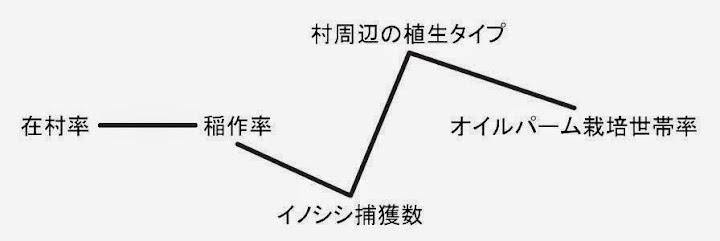 図4: 5つの項目の相関関係(すべての組合せを検定し、相関が有意だったものを示す。 P<0.05) / Fig.4: