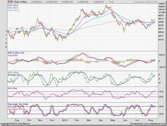 BSE Auto Index_Aug12
