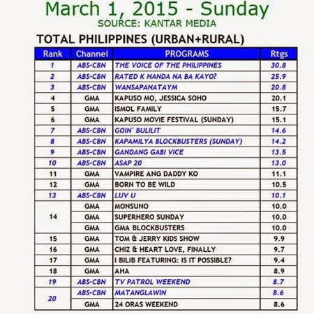 Kantar Media National TV Ratings - Mar 1, 2015 (Sun)
