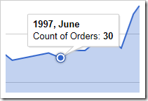 Clicking on an area chart data point will reveal the value.