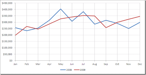 When you use a smoothed line chart, your data is not affected ...