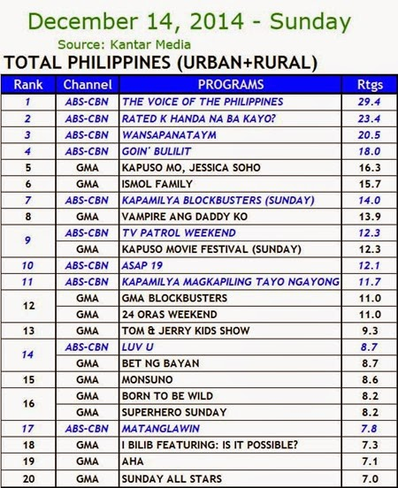 Kantar Media National TV Ratings - Dec. 14, 2014 (Sunday)