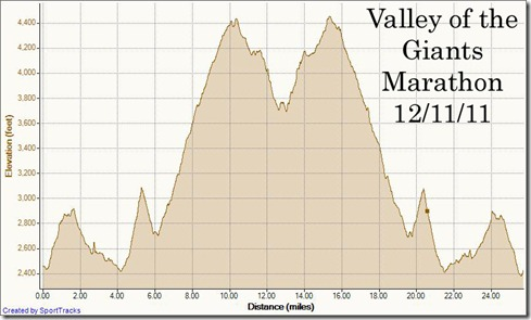 My Activities Valley of the Giants Marathon 12-11-2011, Elevation - Distance